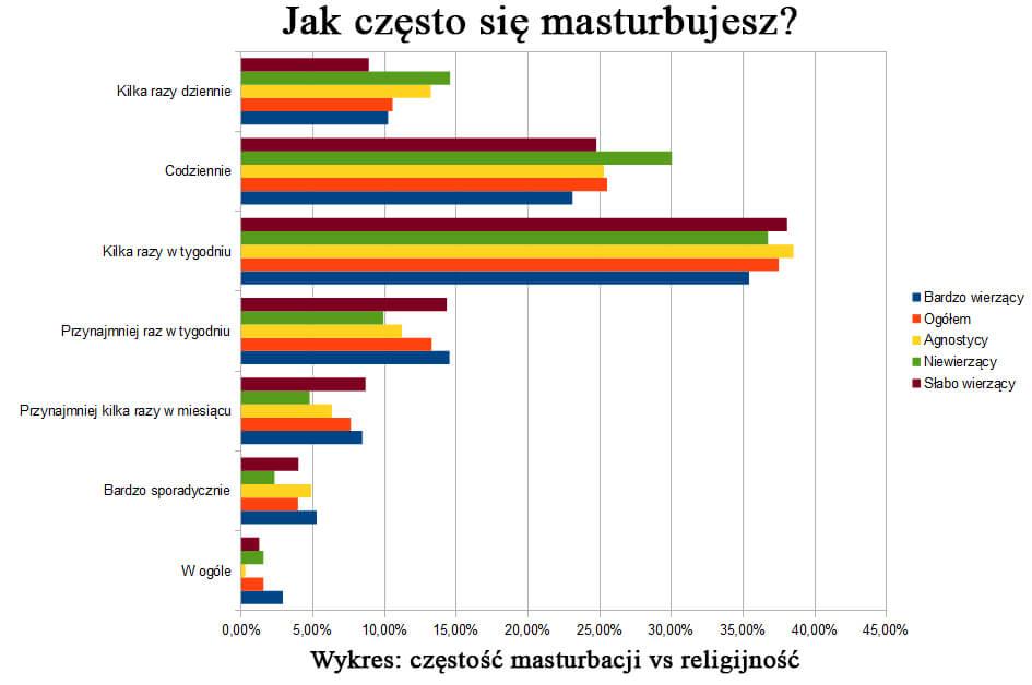 religijnoscamasturbacja