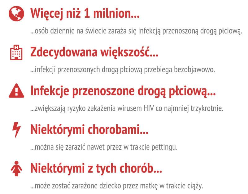 Choroby weneryczne WHO
